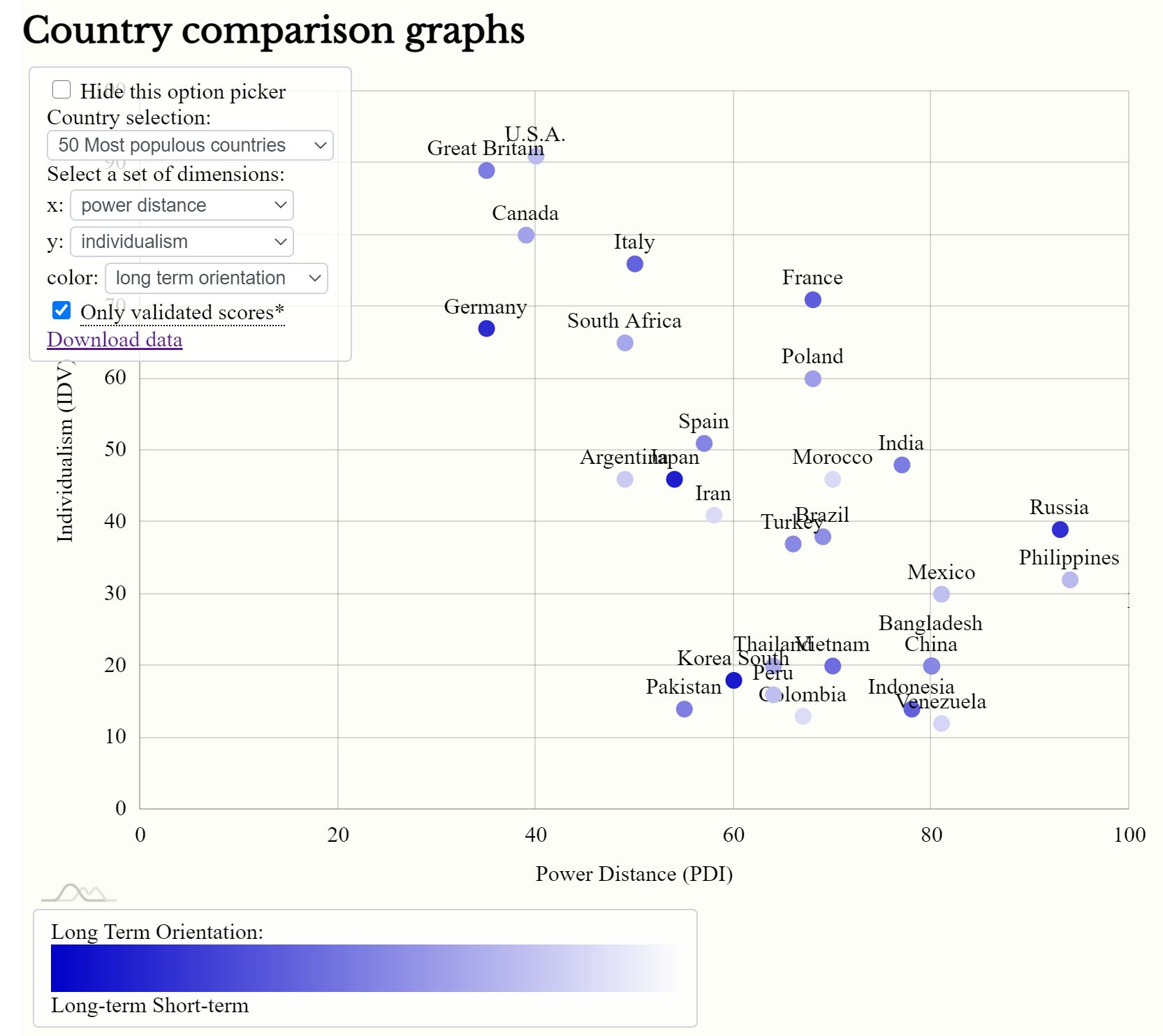 country comparison Hofstede dimensions of culture